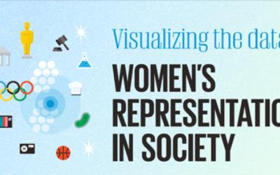 Ondervertegenwoordiging vrouwen